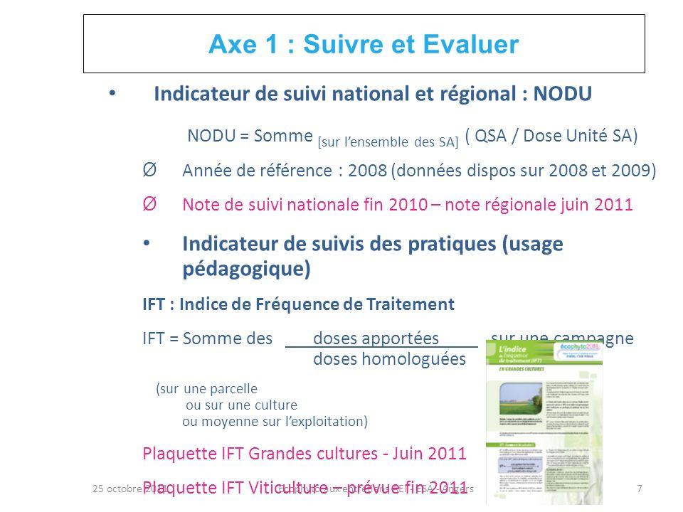 Axe 1 : Suivre et Evaluer Indicateur de suivi national et régional : NODU. NODU = Somme [sur l'ensemble des SA] ( QSA / Dose Unité SA)